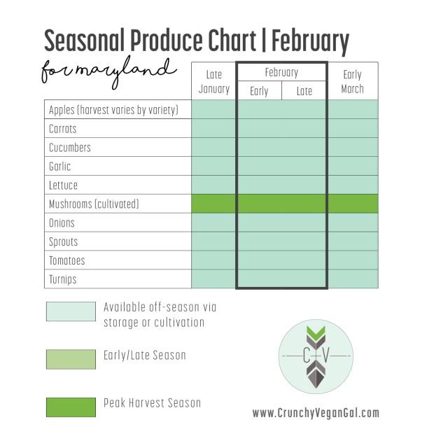MD Seasonal Produce -Feb.jpg