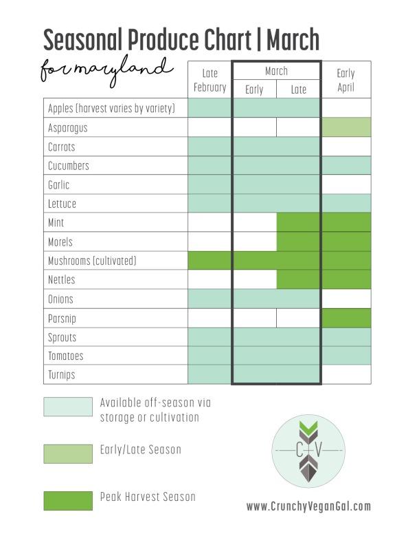 md-seasonal-produce-mar